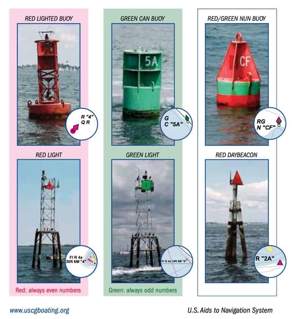 Safe Water Marker